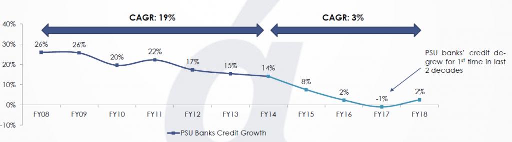 PSU Banks credit growth