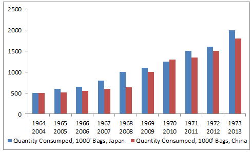 Coffee Consumption - Japan vs China