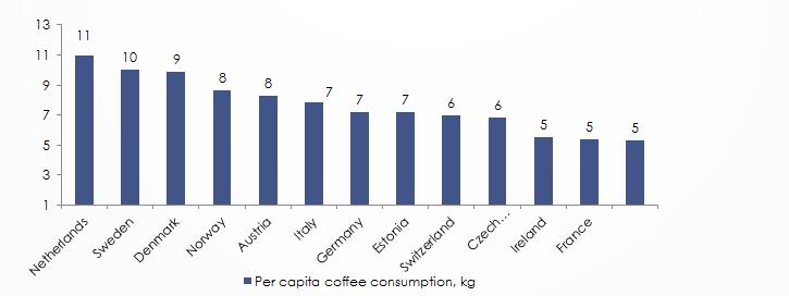 Global Per Capita Coffee Consumption 2017