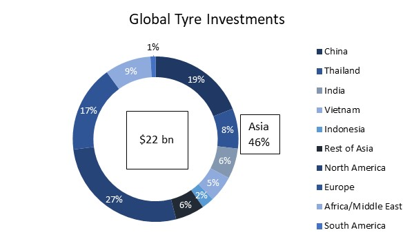 Global Tyre Investments