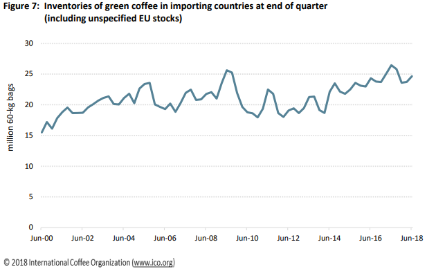 Inventory Levels of Green Coffee In Importing Countries