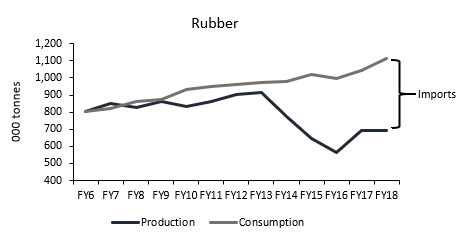 Rubber Production & Consumption