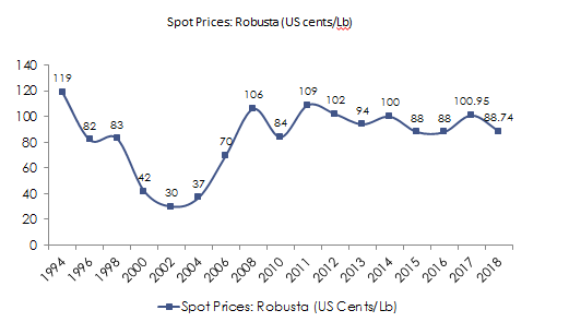 Spot Prices - Robusta Coffee