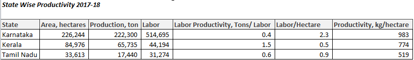 StateWise Labour Productivity in Indian Coffee Industry