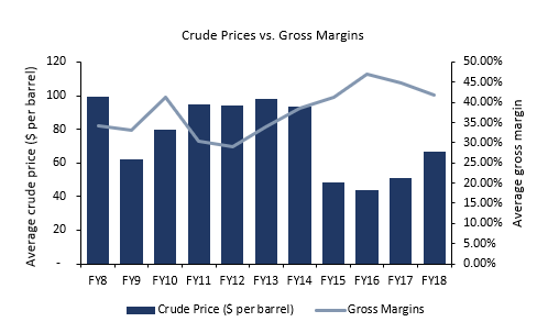 Tyre Crude vs Gross Margins