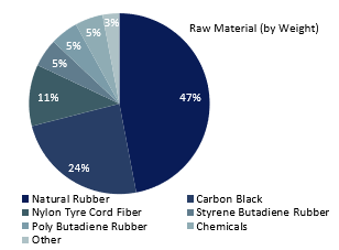 Tyre Manufacturing Composition