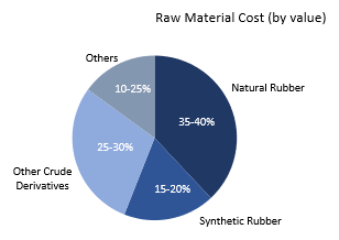 Tyre Raw Material Cost