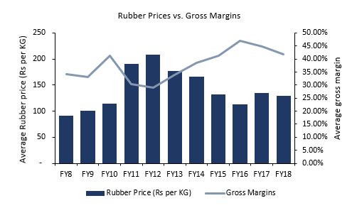 Tyre - Rubber vs Gross Margins