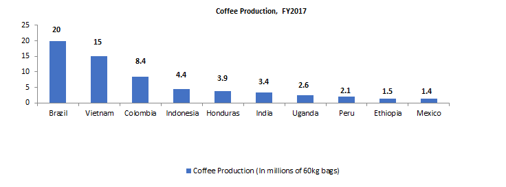 World Coffee Production