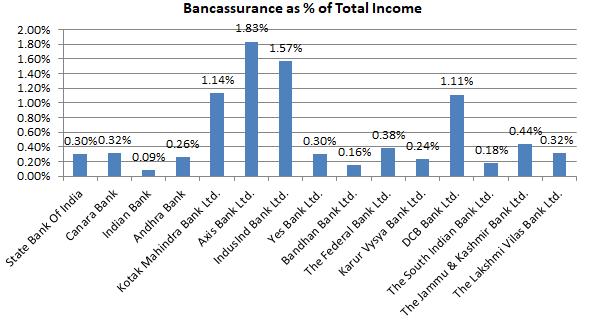 Bancassurance Of A Bank