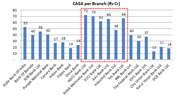 CASA Per Branch - Indian Banks