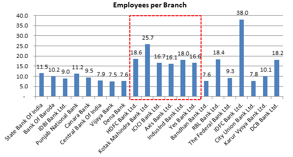 Employees per Branch - Indian Branch