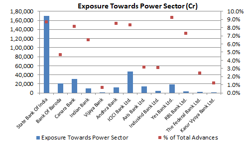 Exposure to Power-Sector - Indian Banks