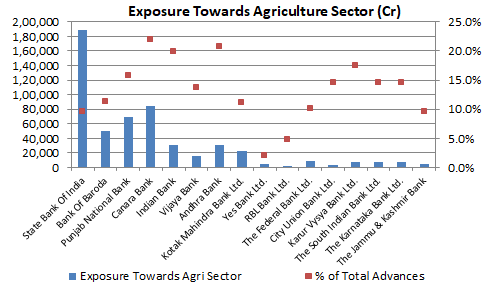 Exposure towards Agriculture Sector - Inidan Banks