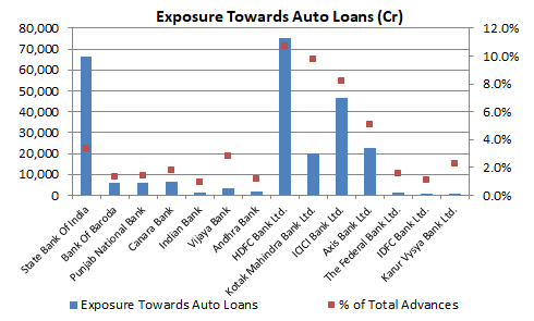 Exposure towards Auto Loans - Indian Banks
