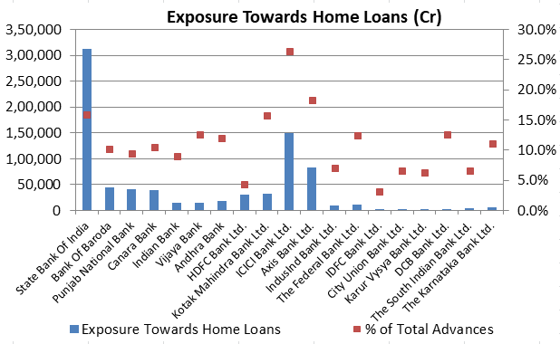 Exposure towards Home Loans - Indian Banks