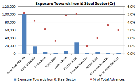 Exposure towards Iron and Steel Sector - Indian Banks