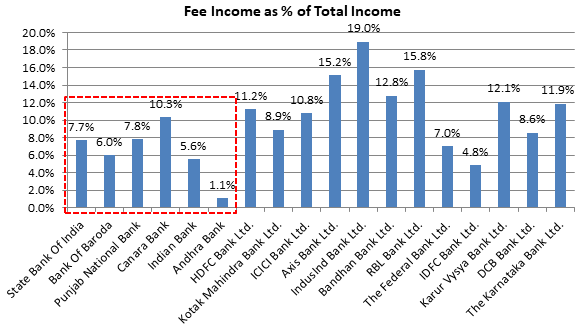 Fee Income As % Of Total Income