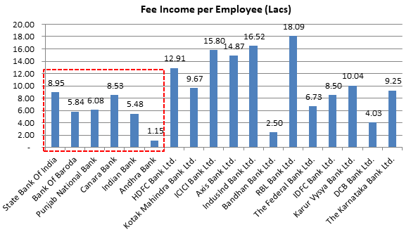 Fee Income per Employee