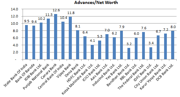 Leverage (Advances Net Worth) - Indian Banks
