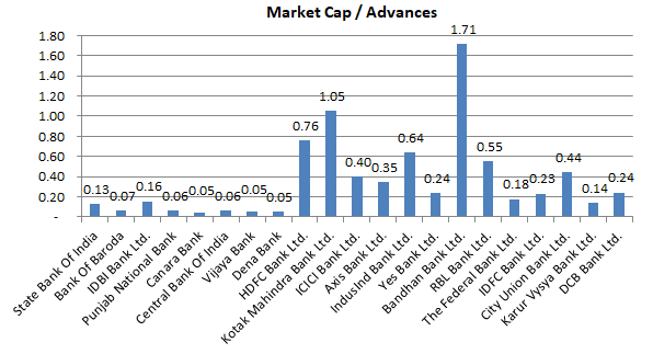 Market Cap - Advances - Indian Banks