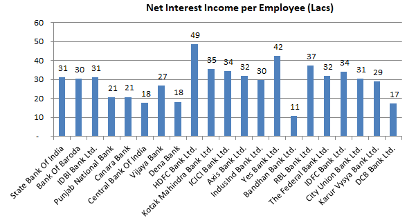 Net Interest Income Per Employee - Indian Banks