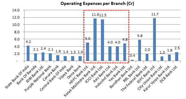 Operating Expense per Branch - Indian Banks
