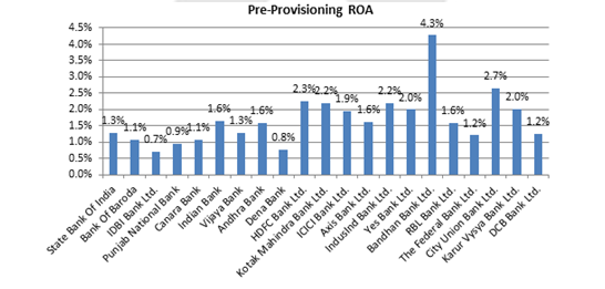 Pre-Provisioning-ROA - Indian Banks