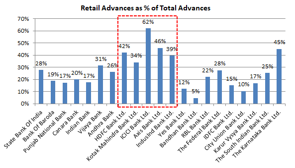 Retail Advances Indian Banks