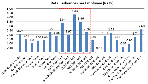 Retail Advances per Employee (Rs cr)