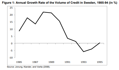 Annual Growth Rate of the Volume of Credit in Sweden during 1985-94 period