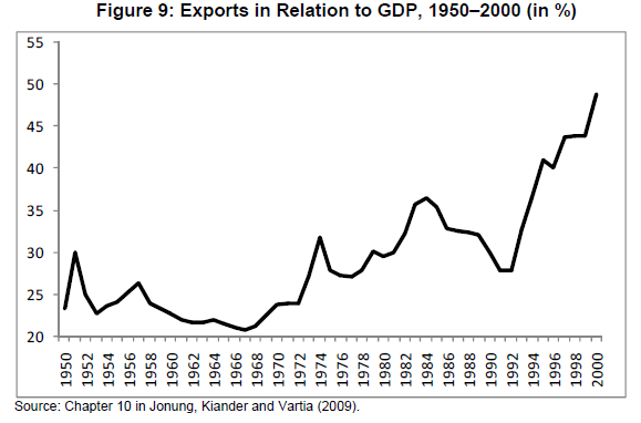 Exports in relation to GDP