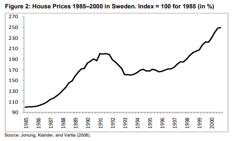 House Prices 1985 - 2000 in Sweden