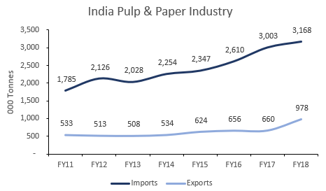 Imports India Pulp and Paper Industry