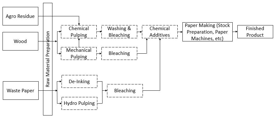 Paper Manufacturing Process