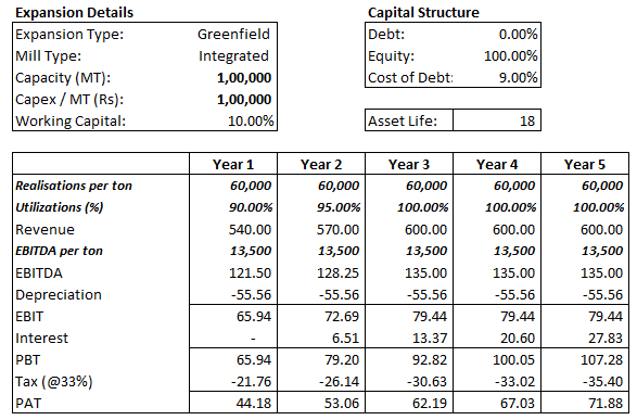 Paper Plant - equity capital