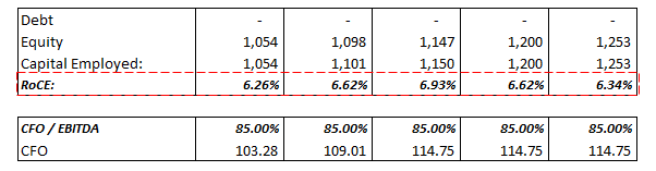Paper Plant - equity structure
