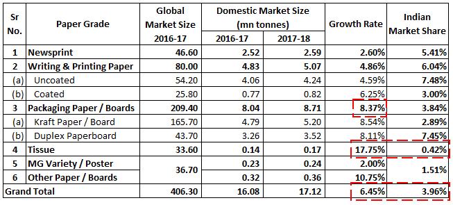 Paper grade - Indian Market Share