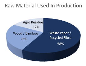 Raw Materials in Paper Production