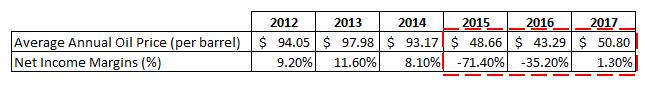 US Oil Breakeven Prices