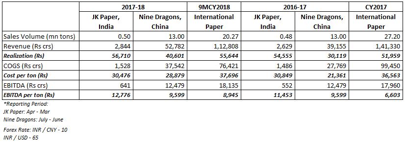 Unit level comparison of JK Paper, Nine Dragons & International Paper