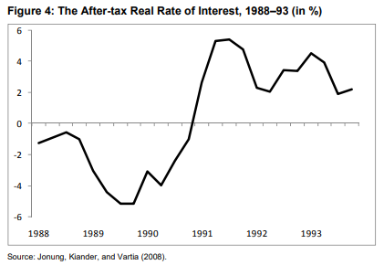 after-tax interest rates