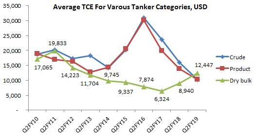 Average TCE of Various Tanker Categories