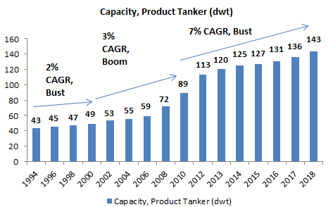 Capacity - Product Tankers