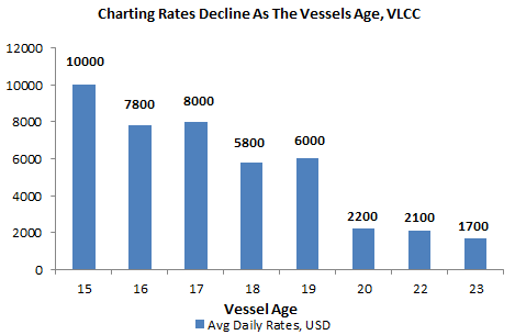 Charting Rates Decline As Vessel Age - Shipping Industry