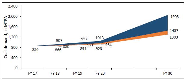 Coal Demand In India