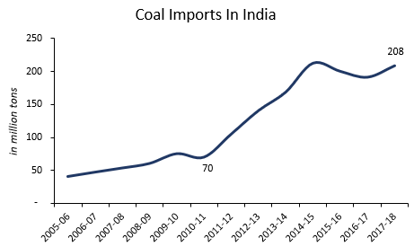 Coal Imports in India