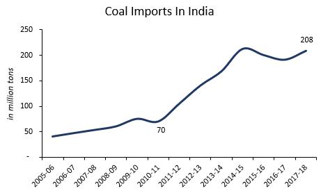 Coal Imports in India