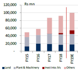 Coal India Limited Capital Expenditure
