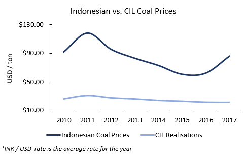 Coal India Limited Coal Prices